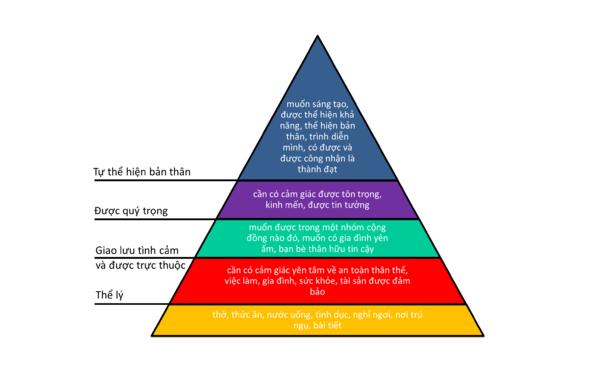 Mô hình quản lý nhân sự lấy thuyết nhu cầu Maslow làm nền tảng