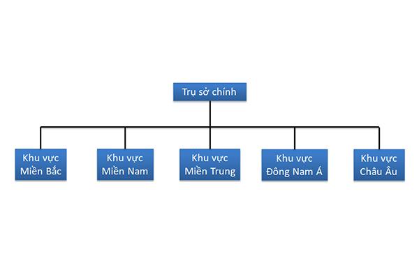 Mô hình quản lý nhân sự theo địa lý khu vực